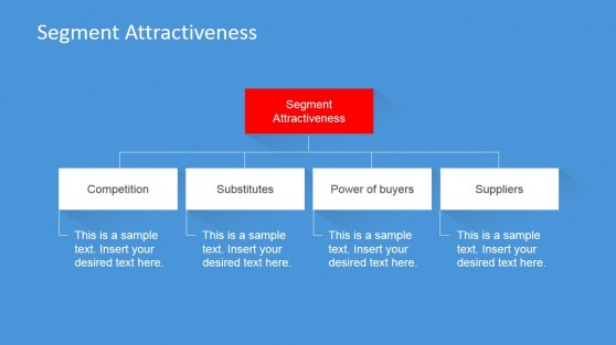 Targeted Marketing Attractiveness Analysis