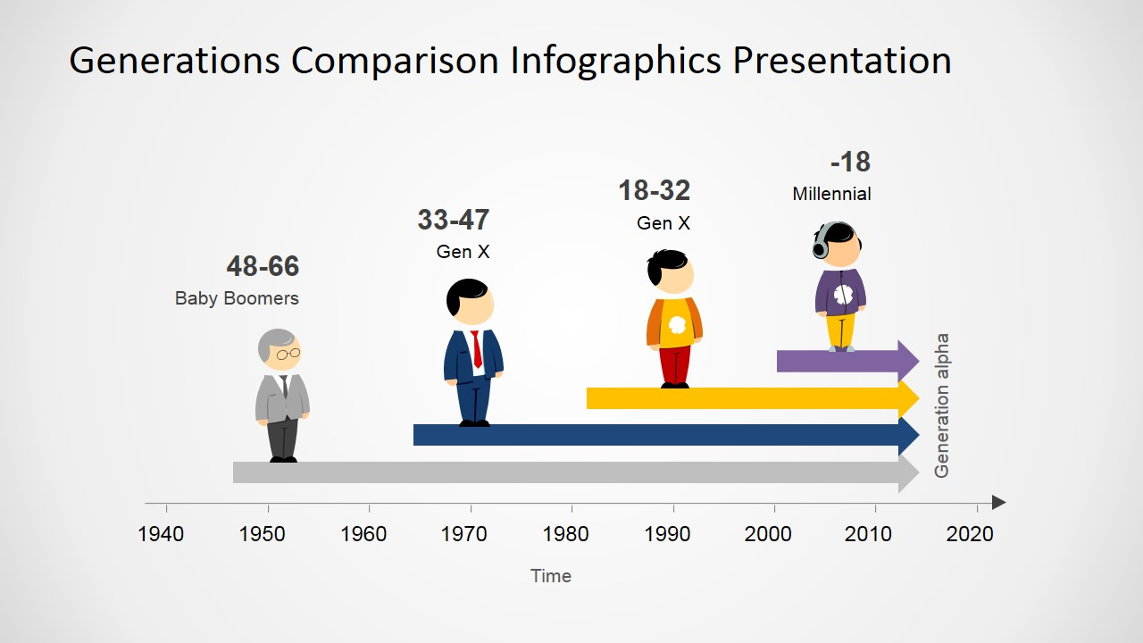 generations comparison powerpoint template
