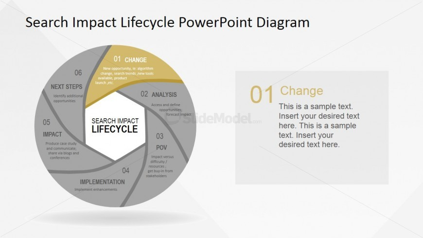 PowerPoint Diagram of Search Impact Lifecycle