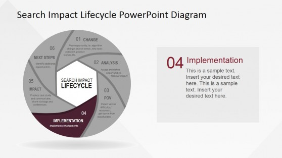 Implementation Deployment Search Impact Lifecycle