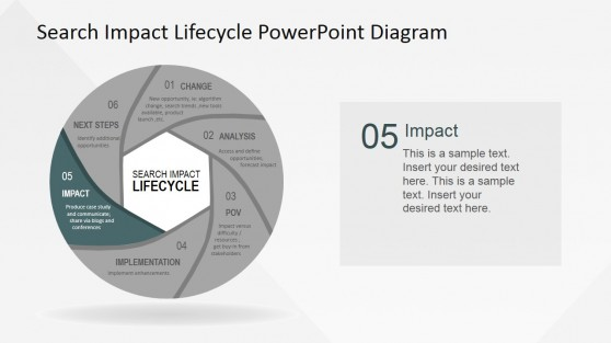 Impact Stage of Search Impact Lifecycle