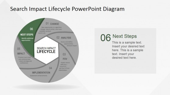 Next Steps Stage of Search Impact Lifecycle Diagram