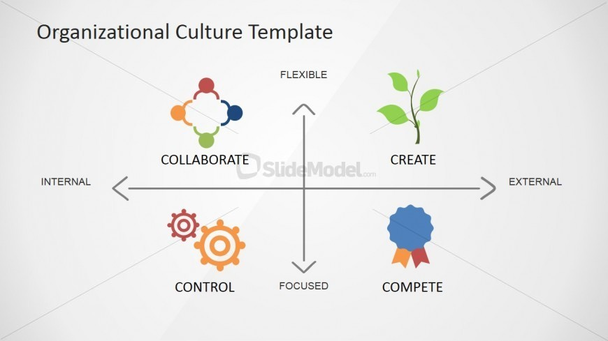 PowerPoint Diagram Organizational Cultures Mix