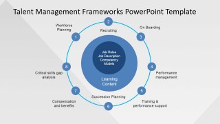 Talent Management Frameworks Powerpoint Template Slidemodel