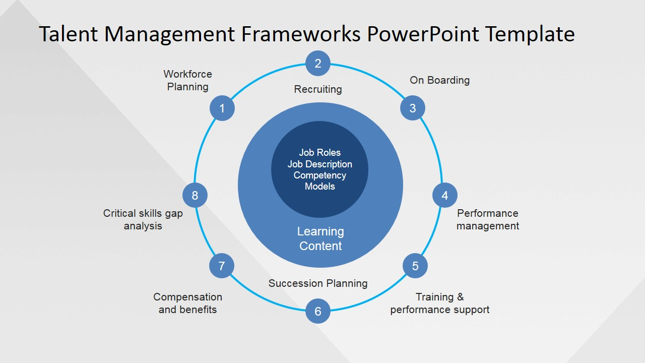 PowerPoint Slide for Talent Management Procedure