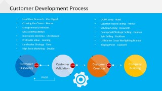 PowerPoint Diagram of Customer Development Process