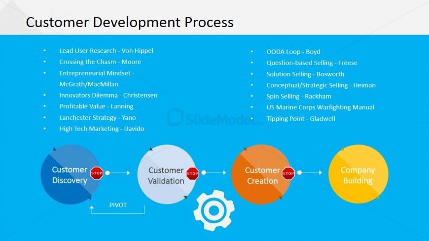 brand development process template - customer development process diagram slidemodel