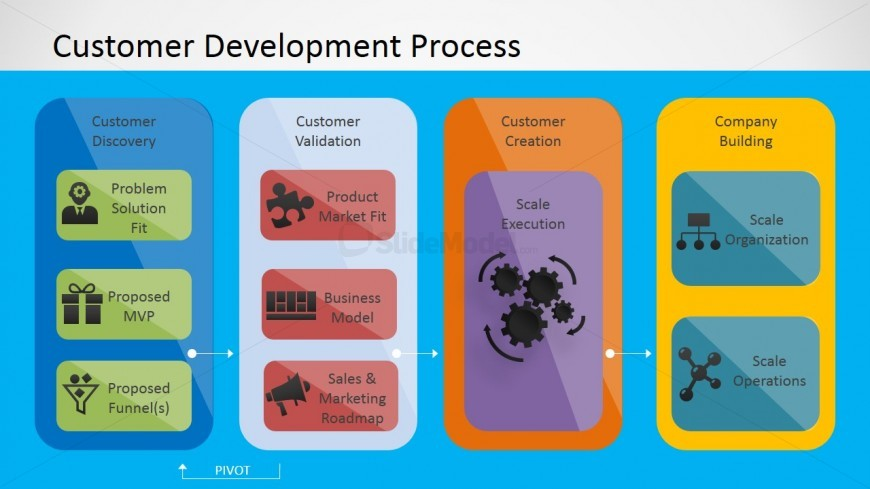 PowerPoint Design of Customer Development Process Components