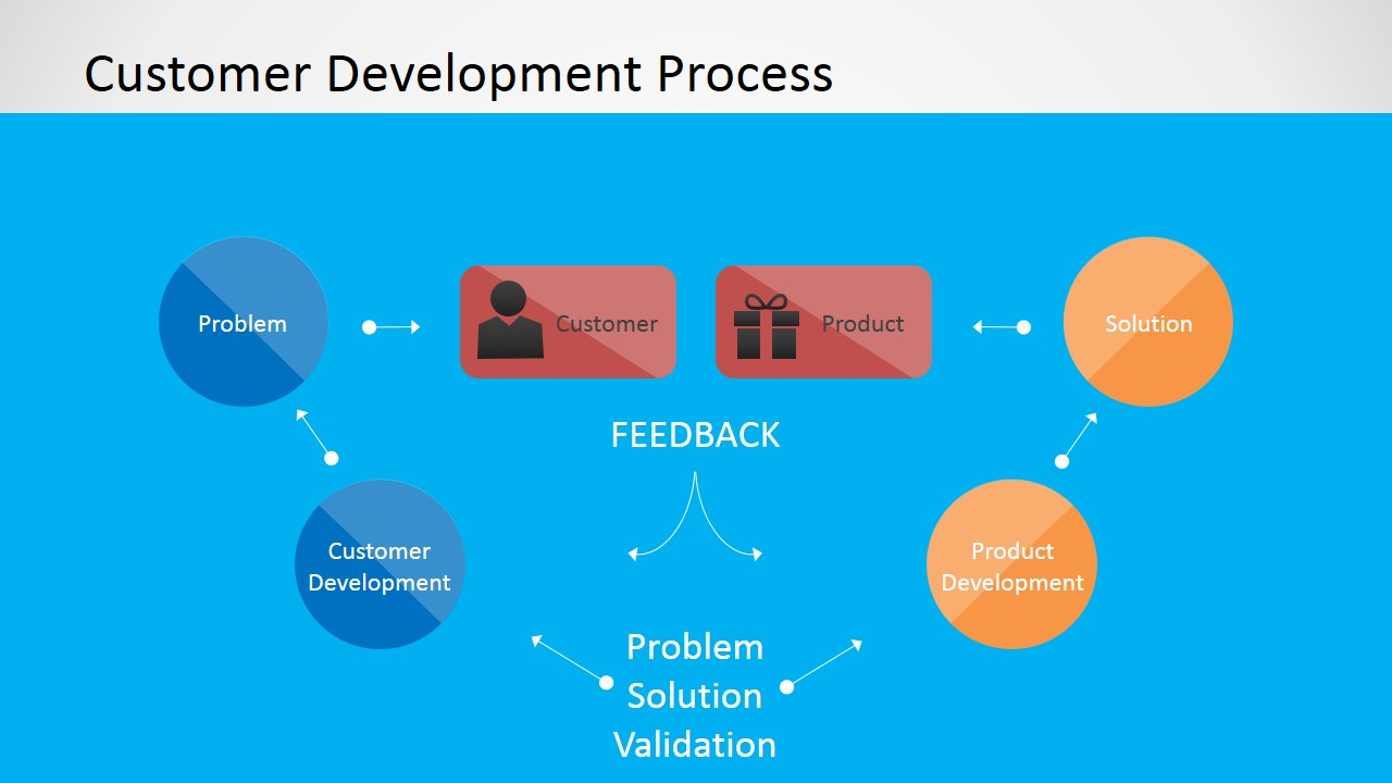 Customer Development Process for PowerPoint - SlideModel