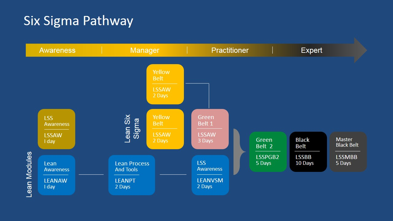 Six sigma path powerpoint diagram slidemodel for Six sigma flow chart template