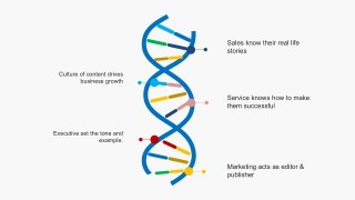 Unified Organization DNA Trends PowerPoint Slides