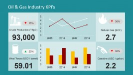Oil and Gas Industry PowerPoint Dashboard