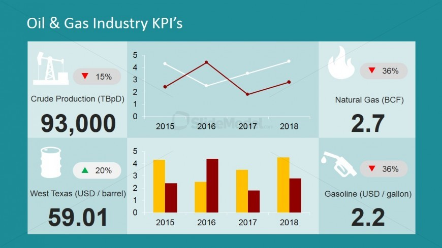 Flat Design PowerPoint Dashboard with Oil and Gas Industry KPI's