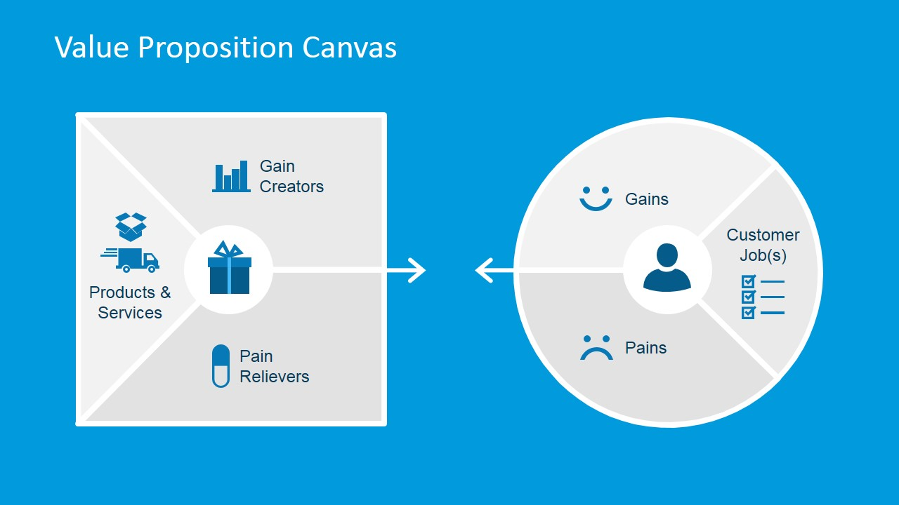 Value Proposition Canvas PowerPoint Template - SlideModel