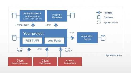 Web Portal Static Software Architecture Diagram