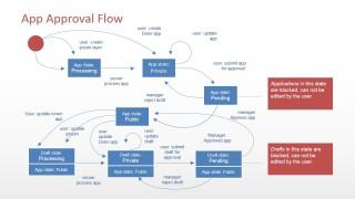 PowerPoint Software Application Flow Diagram