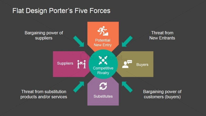 Porter 5 forces analysis editable powerpoint slides.