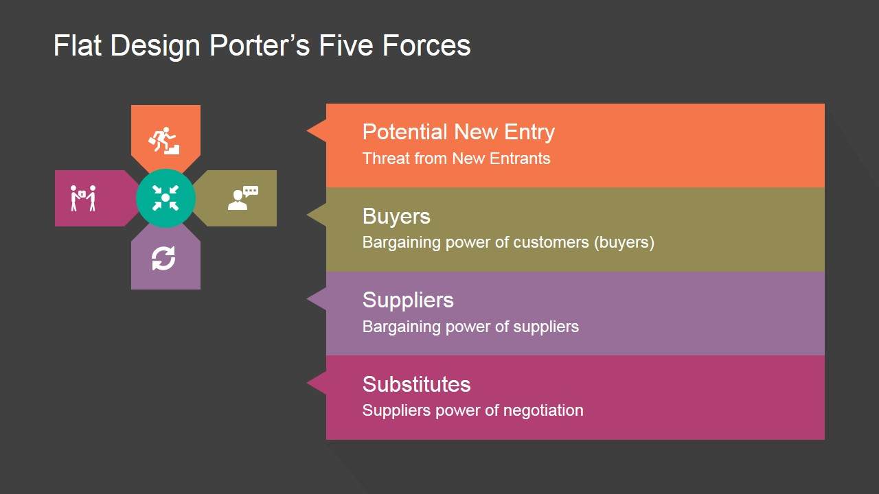 Flat porters five forces powerpoint template slidemodel powerpoint diagram of porters five forces toneelgroepblik Gallery