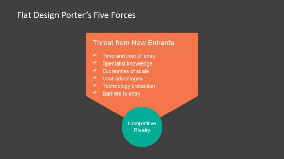Threat of New Entrants Porter's Force