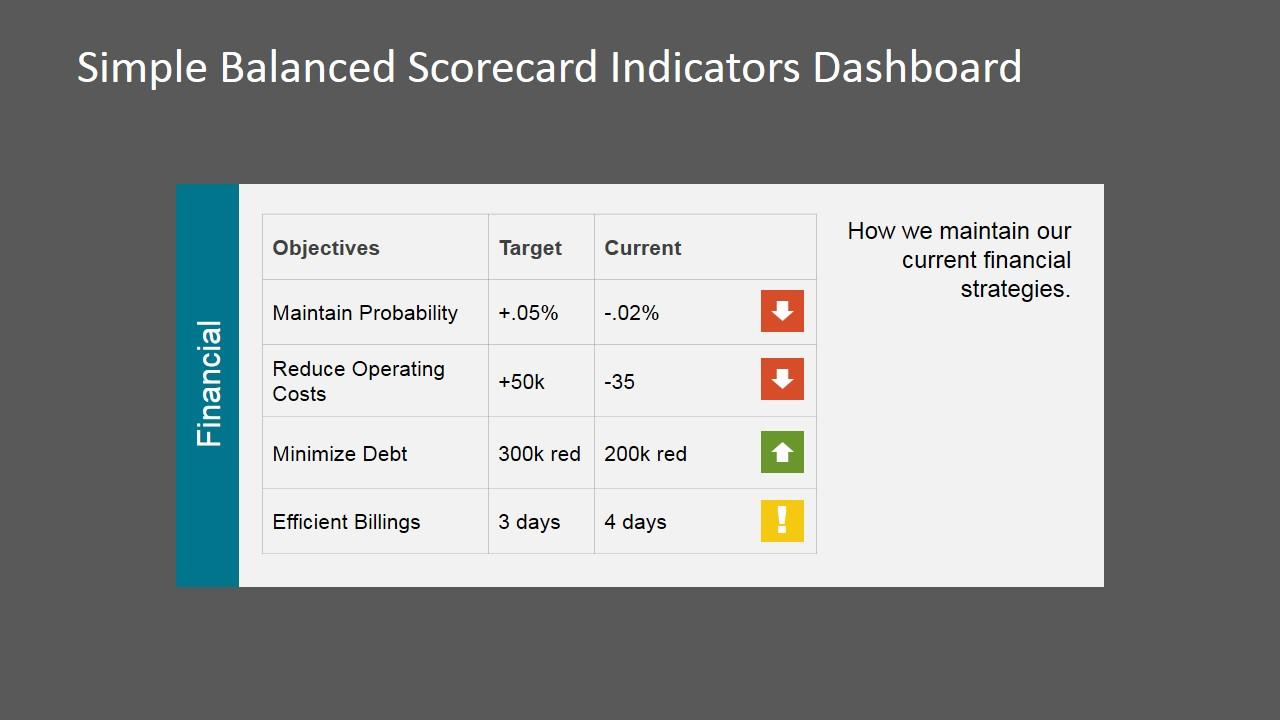 Point Dashboard Balanced Scorecard Kpi S Indicators For Financial Perspective