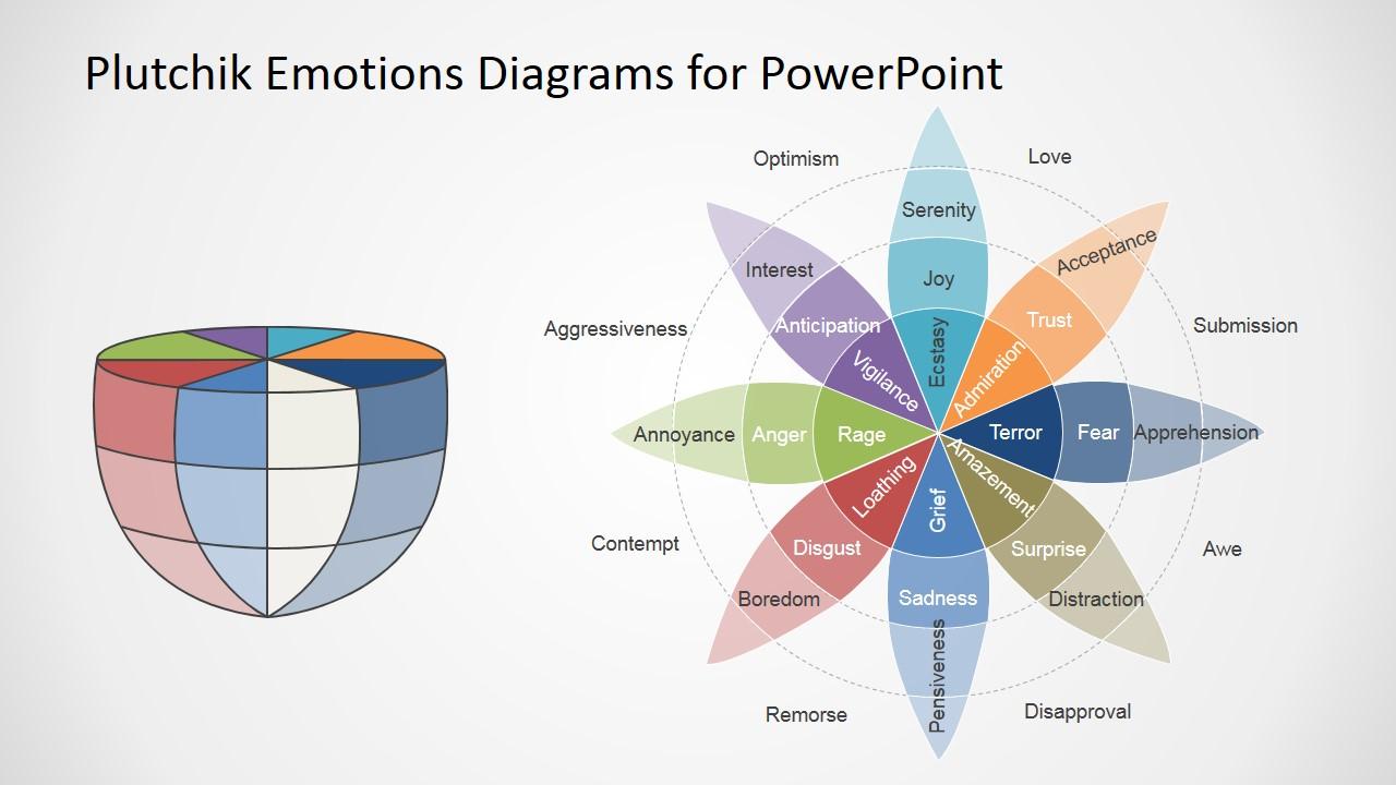Plutchik Wheel of Emotions Diagram for PowerPoint