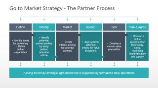 PowerPoint Diagram Describing the Partner Process for Go To Market