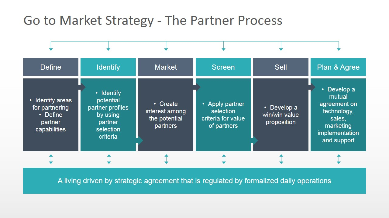 Go To Market Strategy PowerPoint Template SlideModel - Go to market strategy template