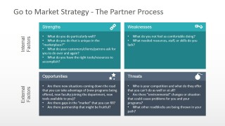 SWOT Diagram For Go To Market Strategy Analysis