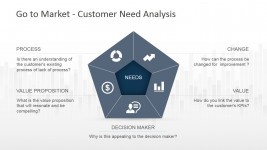 Pentagon Diagram for Customer Need Analysis PowerPoint Diagram