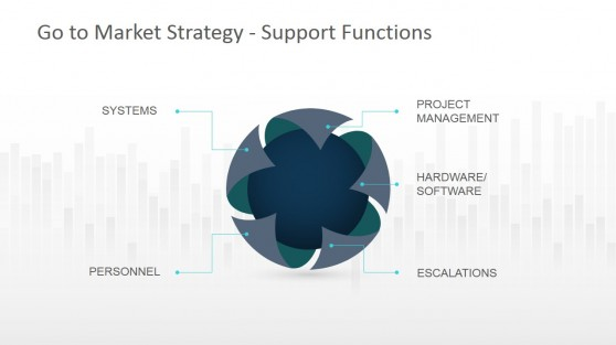 Circular Diagram for Go To Market Support Functions