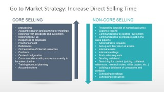 Increase Direct Selling Time Chart