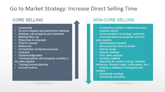 PowerPoint Chart - Increase Direct Selling Time