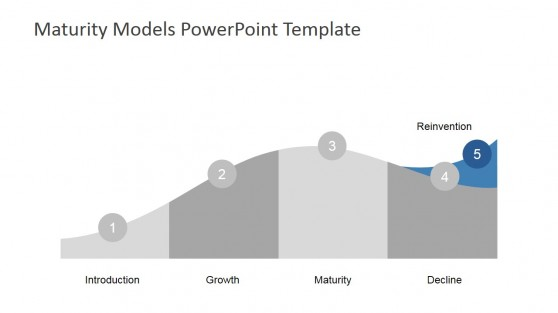 Modern Product Life Cycle Recurring Model Reinvent Stage