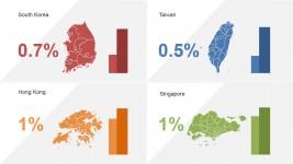 Four Asian Tigers Key Metrics Slide deisgn