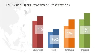 Key Performance Indicators of Southeast Asia Tigers