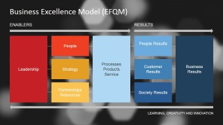 Workflow Process Model for Excellence