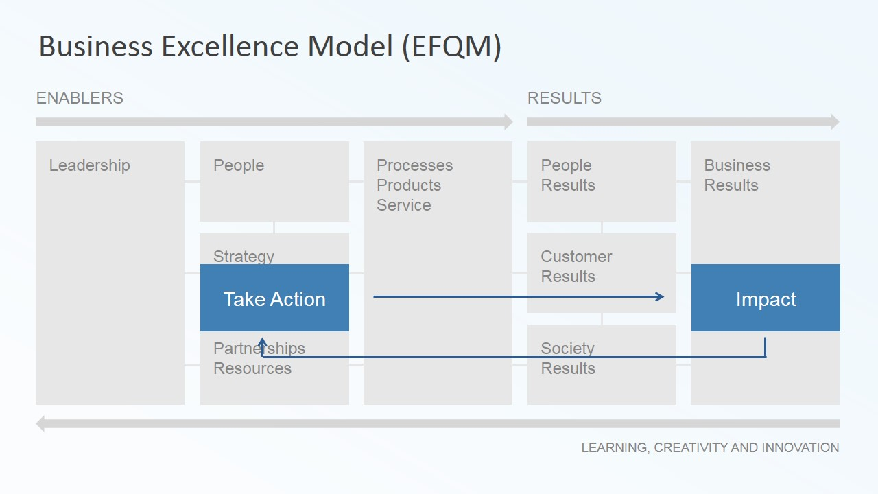 customer results efqm Iso efqm customer focus customer focus leadership leadership and constancy of purpose moreover, efqm includes principles such as public responsibility and result orientation, which are.