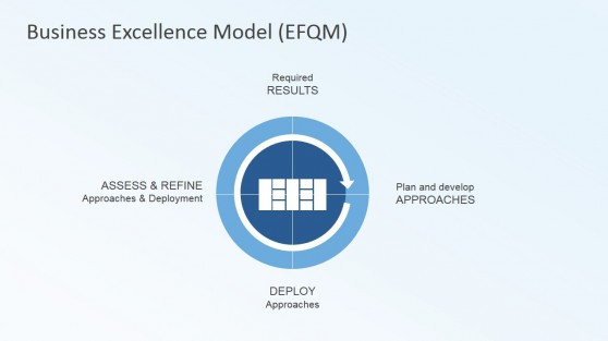 Business Excellence Model Radar Logic
