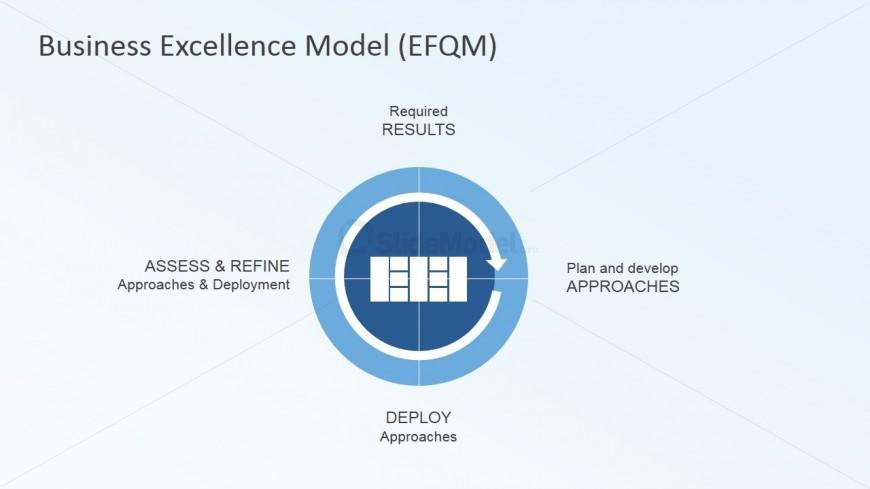business excellence model radar logic - slidemodel, Modern powerpoint