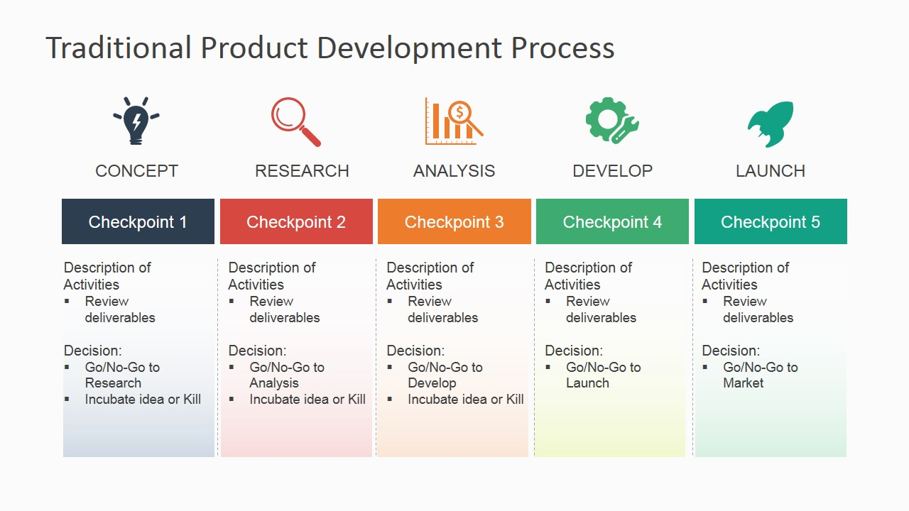 Traditional product development process for powerpoint for Product design development