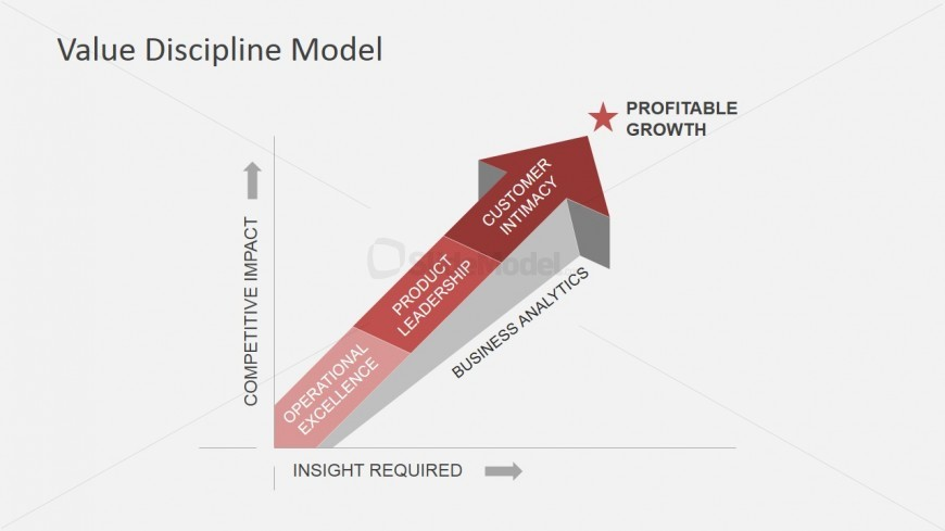 Value Discipline Model Arrow to Profitable Growth