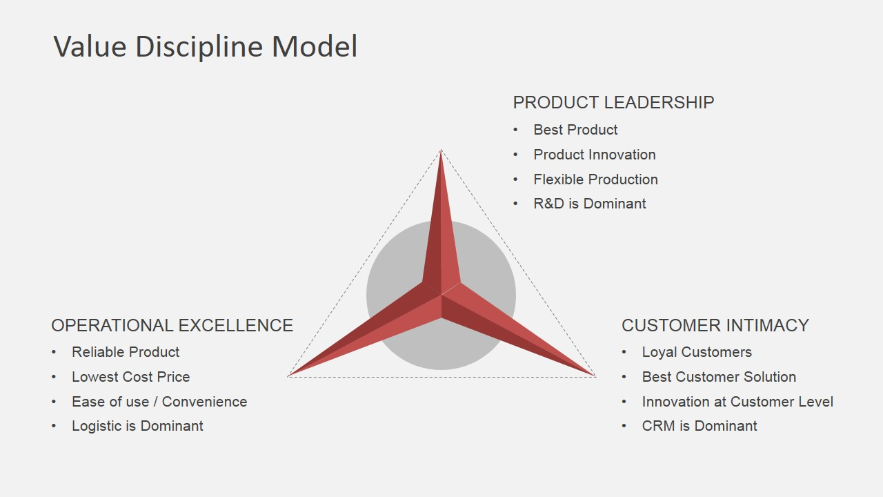 Value Discipline Model Powerpoint Template Slidemodel