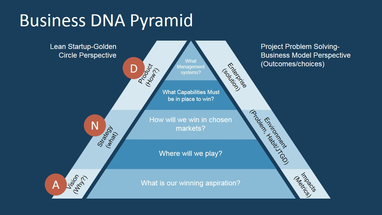 Business Dna Pyramid Diagram Powerpoint on data flow diagram