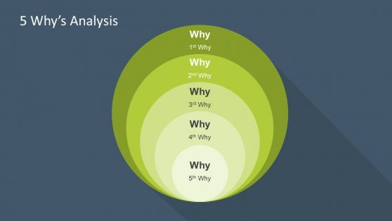Presentation of 5 Whys Analysis Concept