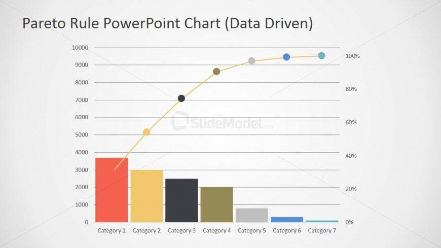 Data Driven Pareto Chart For Powerpoint  Slidemodel