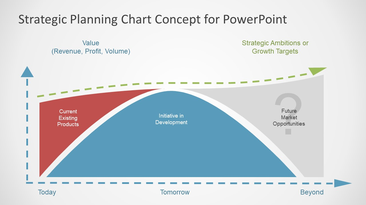 Strategic Planning Presentation of Gap