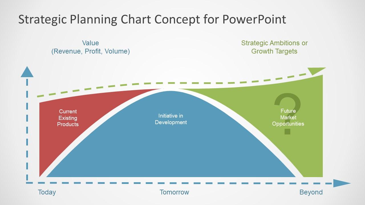 Innovation Strategic Planning PowerPoint