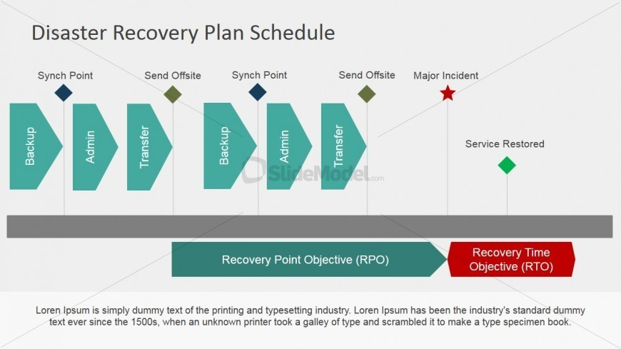 Recovery plan key features of a solid disaster recovery plan key disaster recovery plan roadmap for powerpoint slidemodel flashek