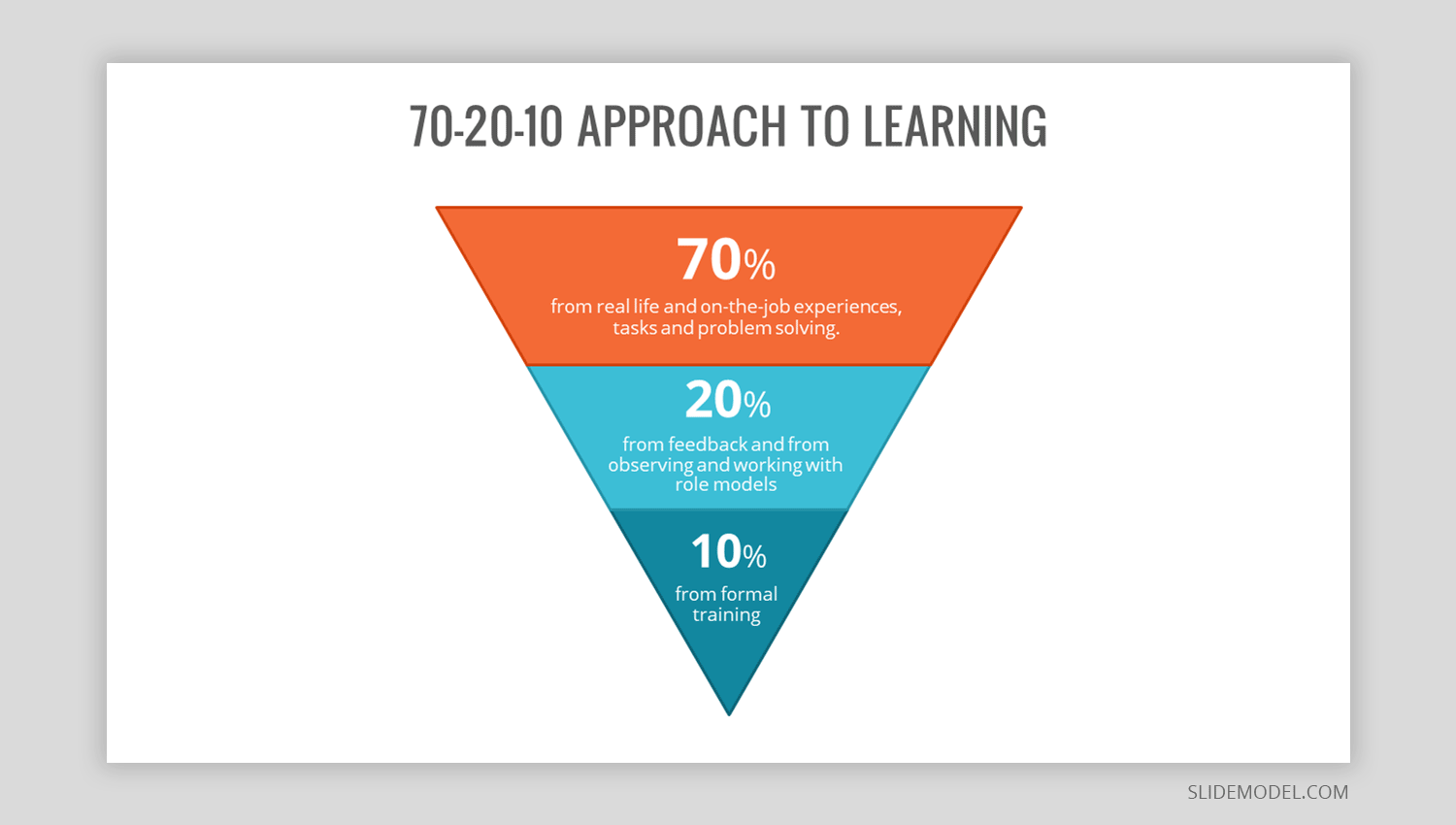 70 20 10 approach to learning pyramid design