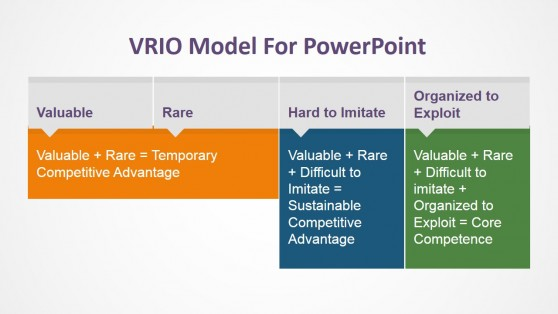 VRIO Competitive Advantage Evaluation
